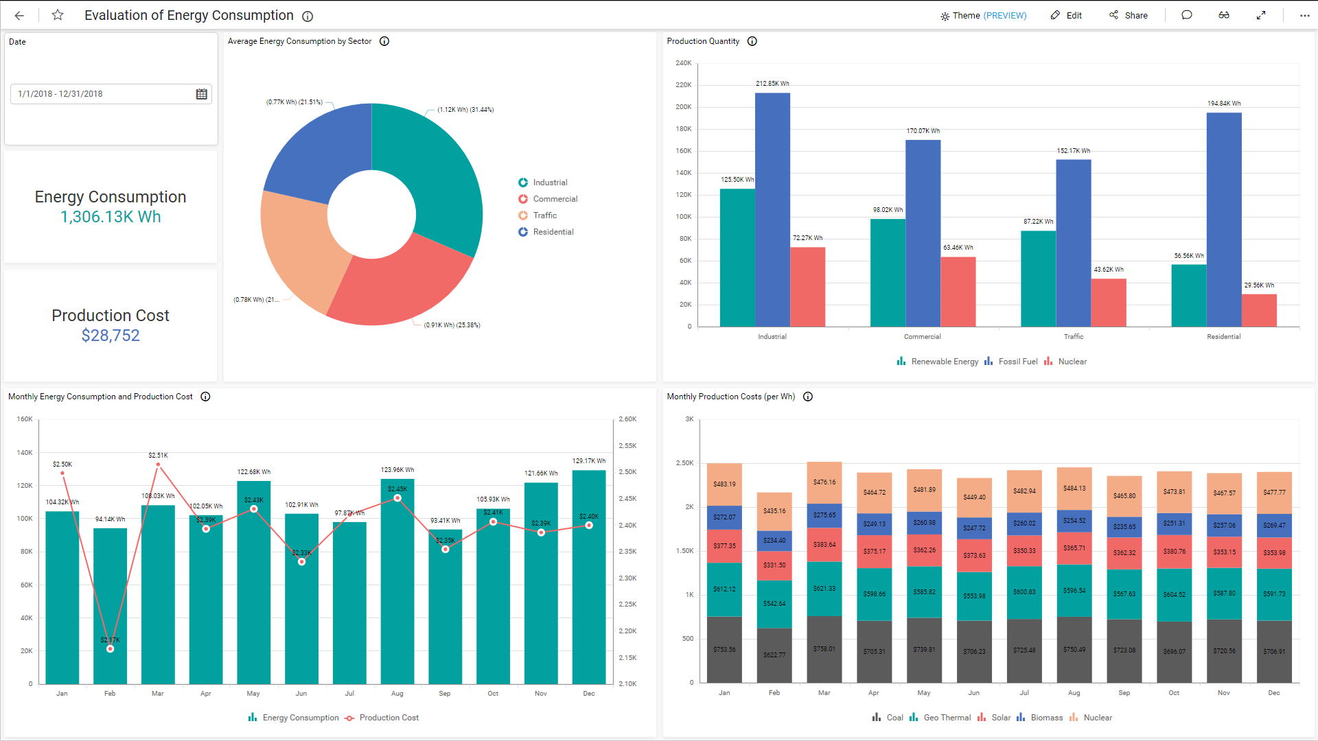 Evaluation of Energy Consumption Dashboard